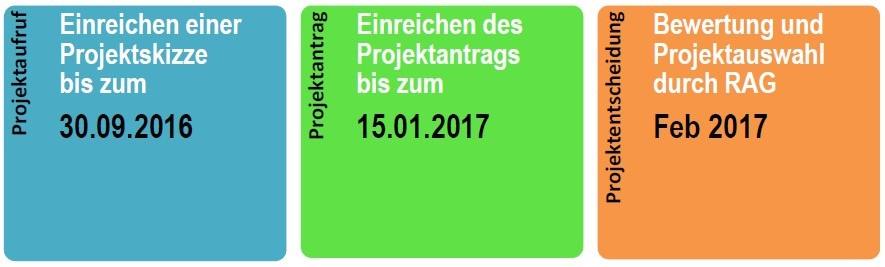 Zeitplan Projektaufruf 2017